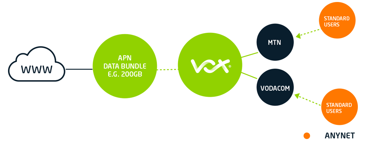 AnyNet | Vox | A Leading South African ICT and Telecoms Operator
