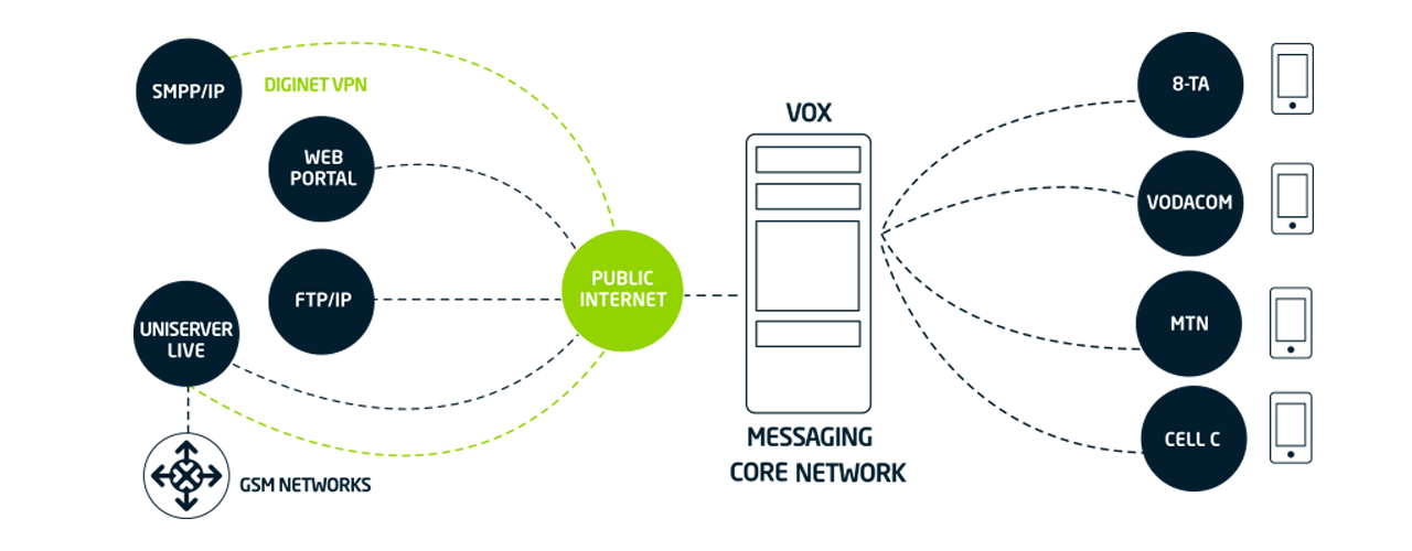 SMS Gateway | Vox | A Leading South African ICT