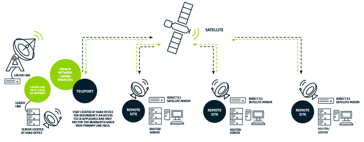 Vsat Mpls Vox A Leading South African Ict