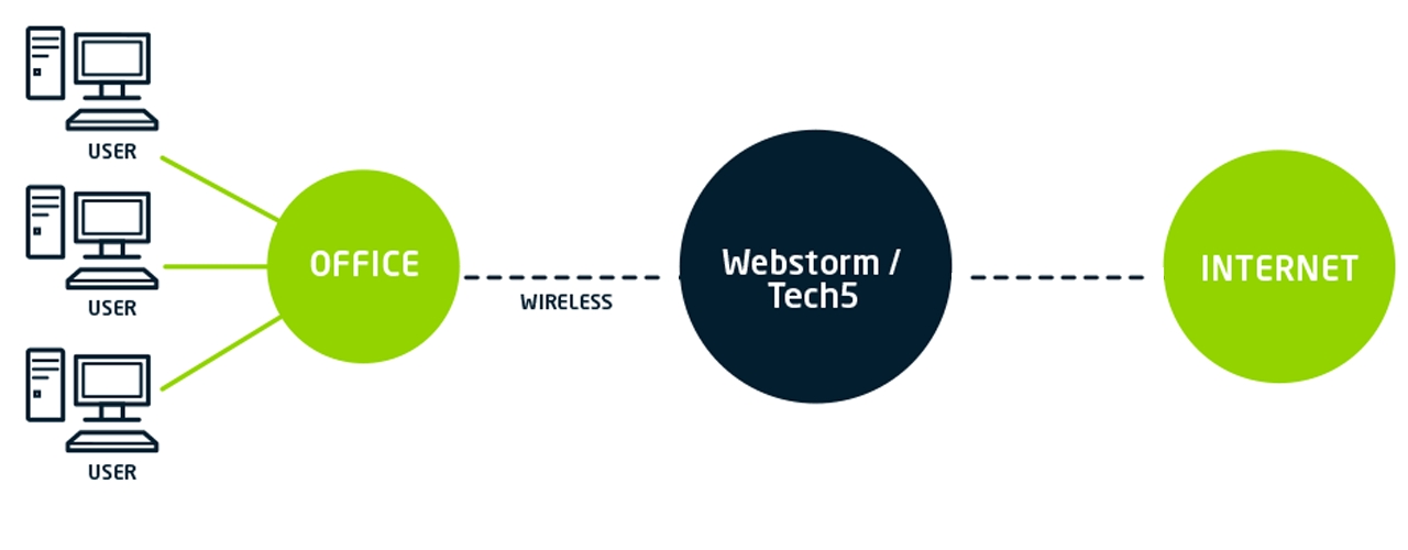 Webstorm Wireless | Vox | A Leading South African ICT