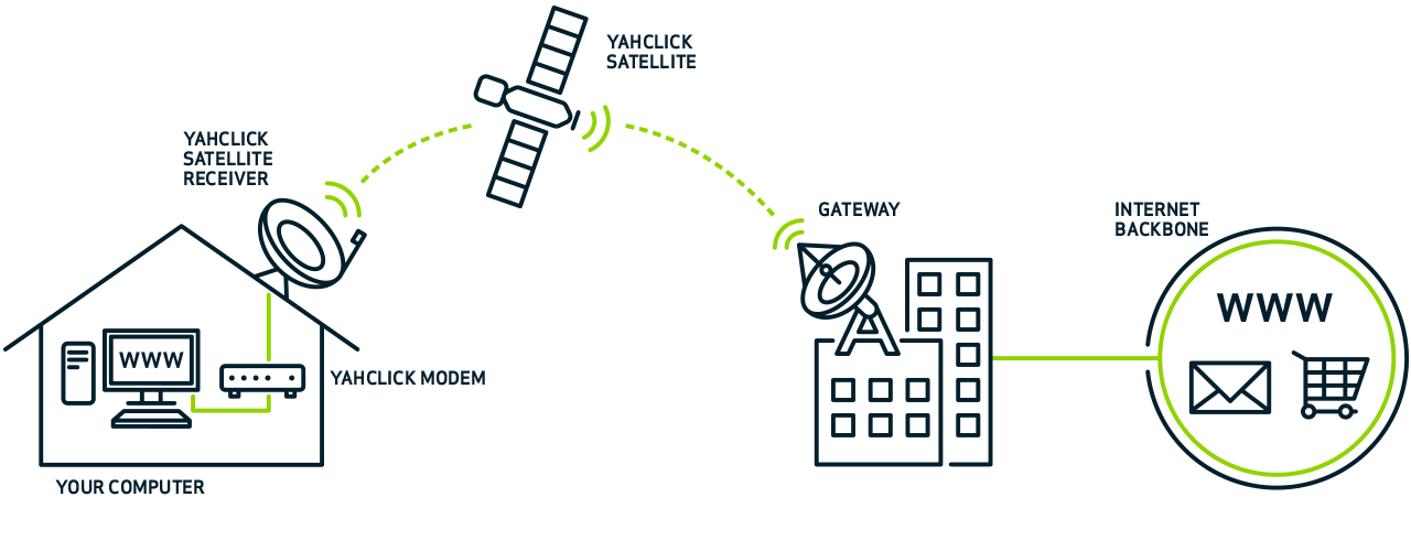 YahClick | Vox | A Leading South African ICT and Telecoms