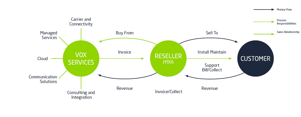 Channel Reseller | Vox | A Leading South African ICT