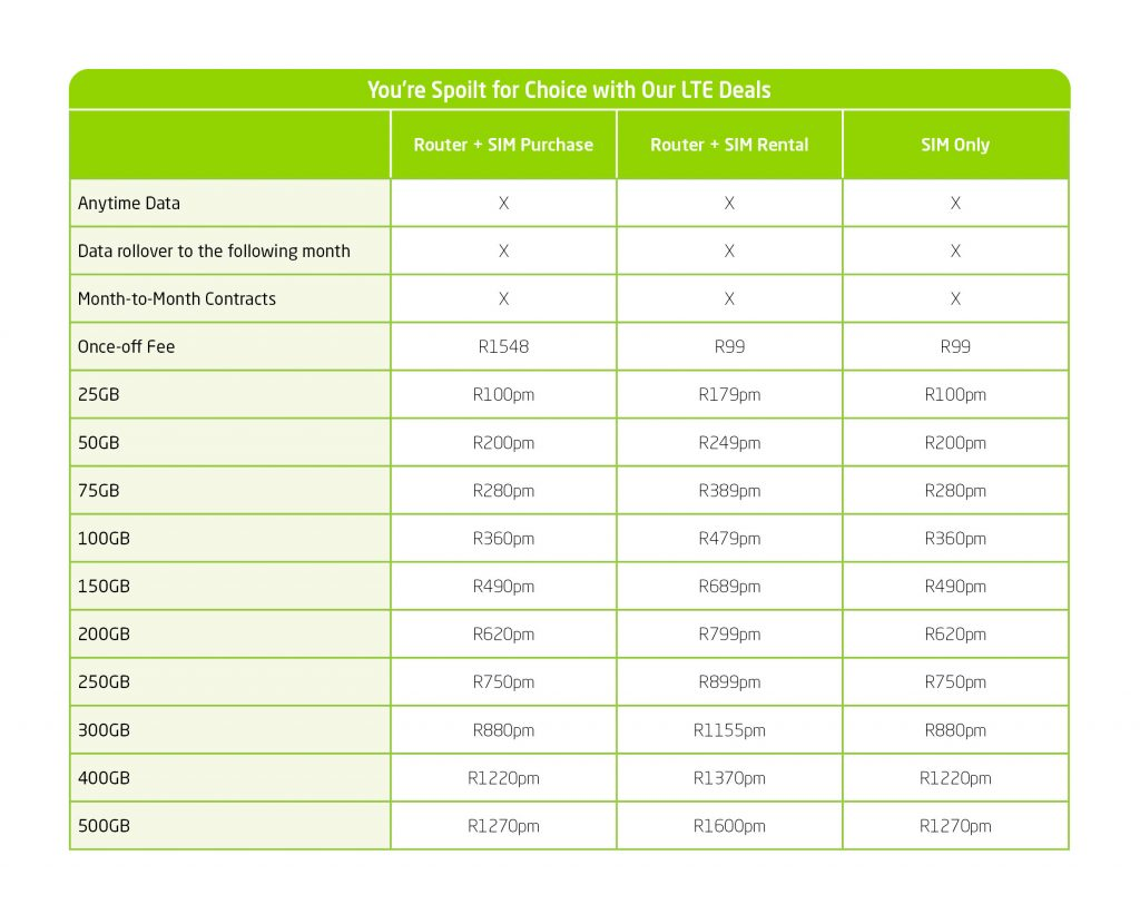 Vox Fixed LTE-A Powered by MTN Package Table | Vox LTE | png